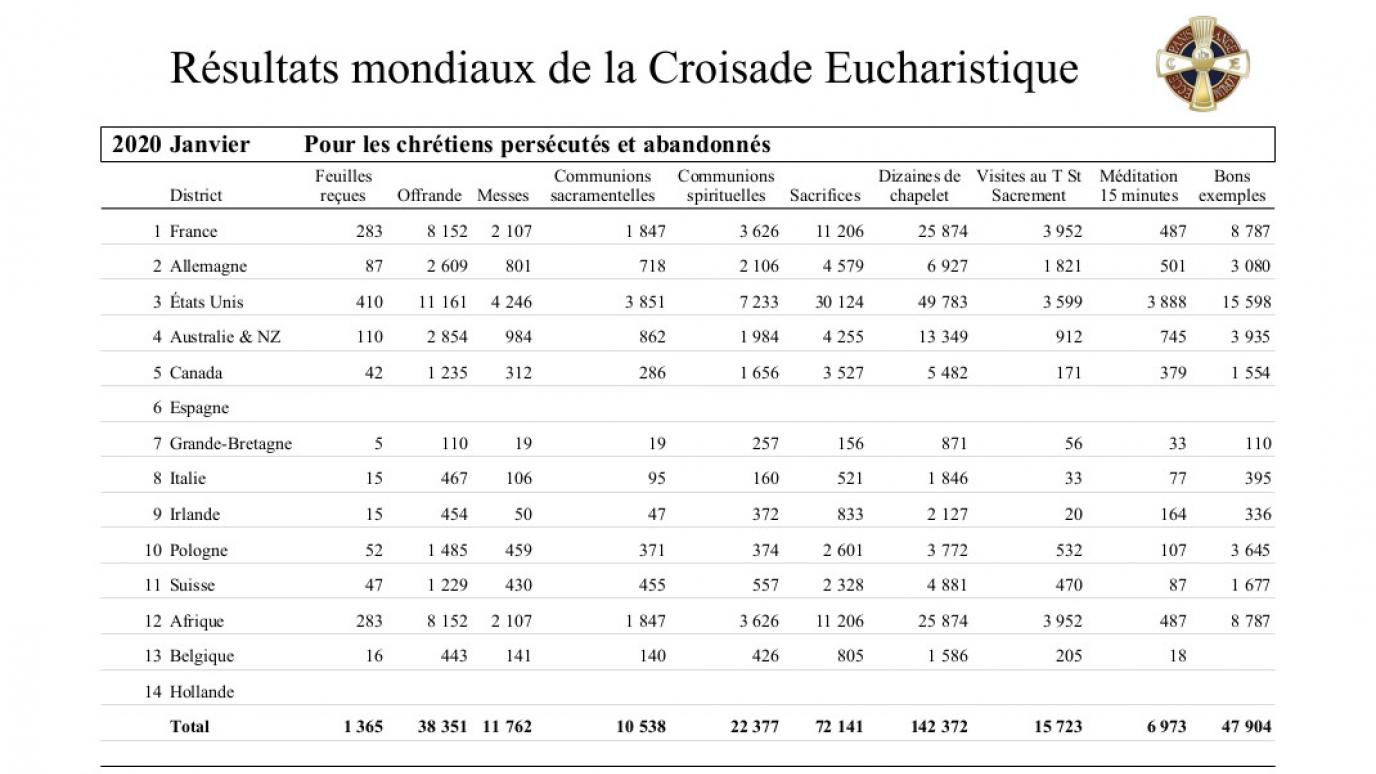 2020-croisade-eucharistique-resultats-tresors-01.jpg