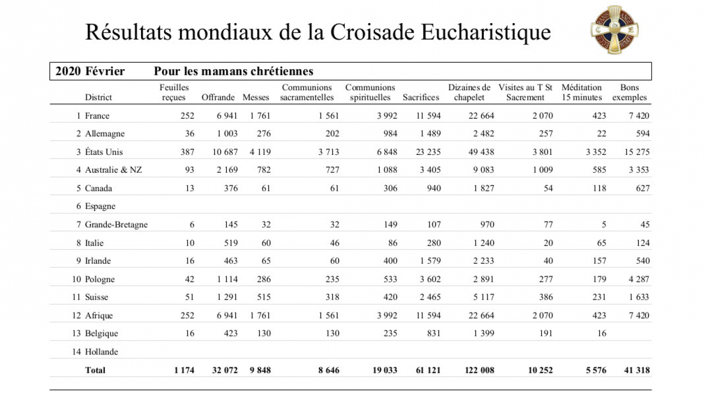 2020-croisade-eucharistique-resultats-tresors-02.jpg