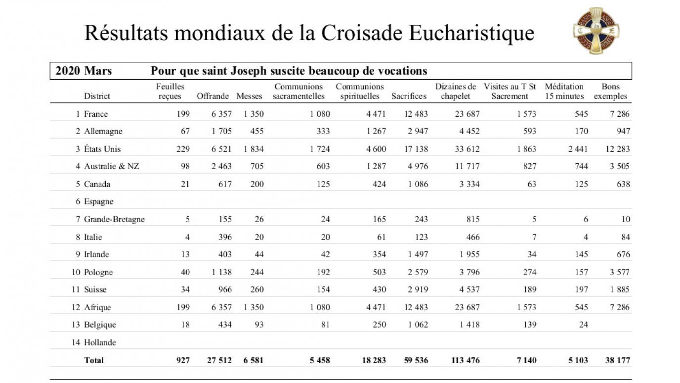 2020-croisade-eucharistique-resultats-tresors-03.jpg