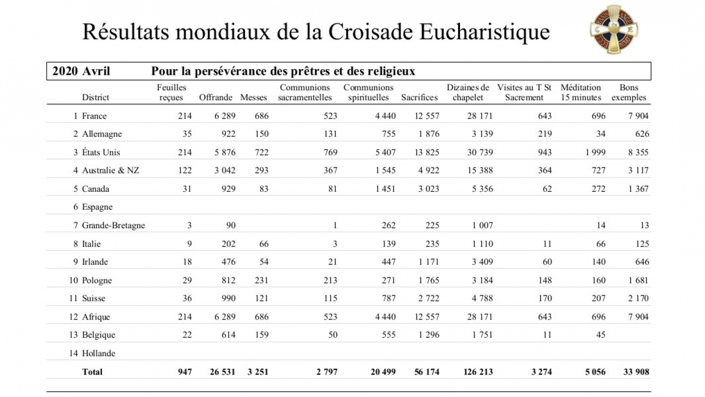 2020-croisade-eucharistique-resultats-tresors-04.jpg