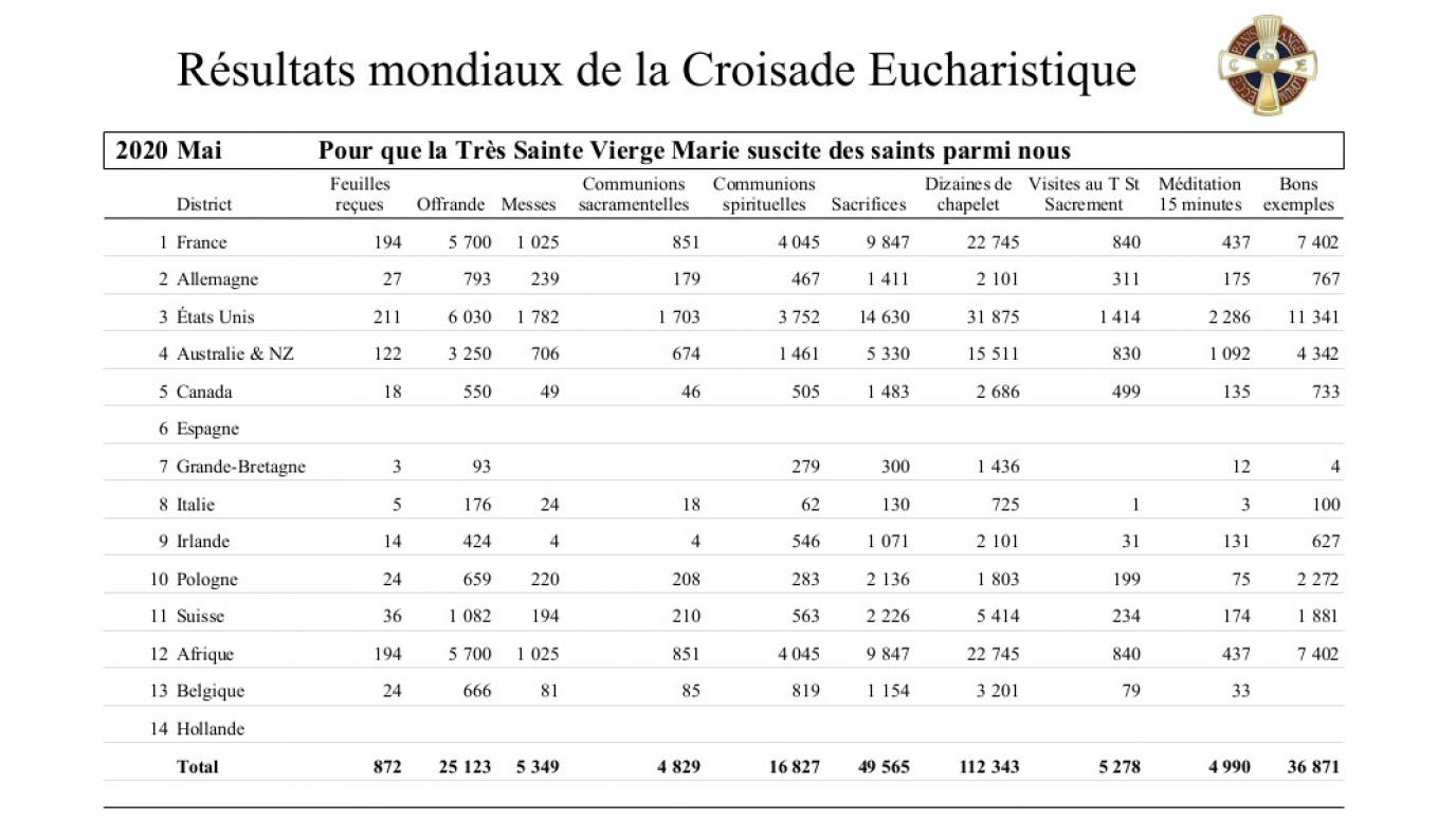 2020-croisade-eucharistique-resultats-tresors-05.jpg