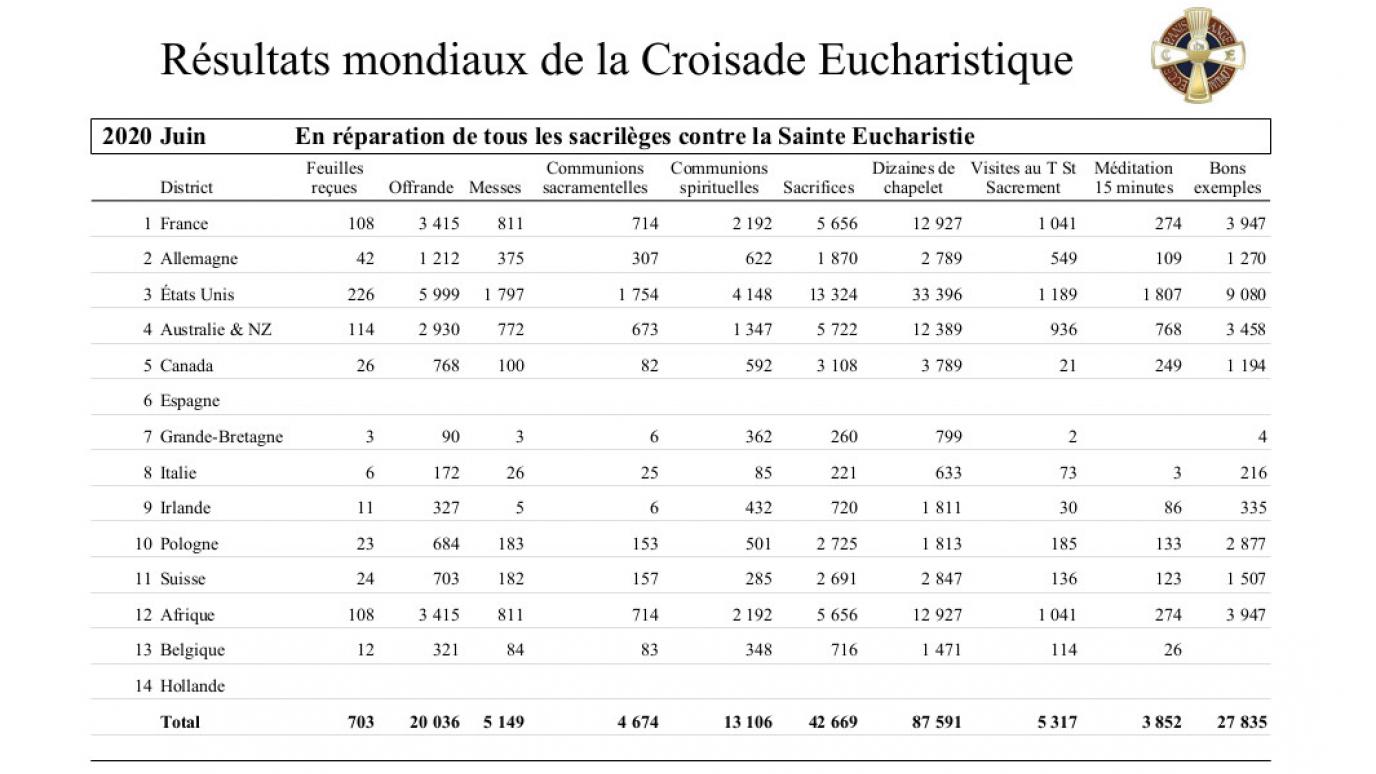 2020-croisade-eucharistique-resultats-tresors-06.jpg