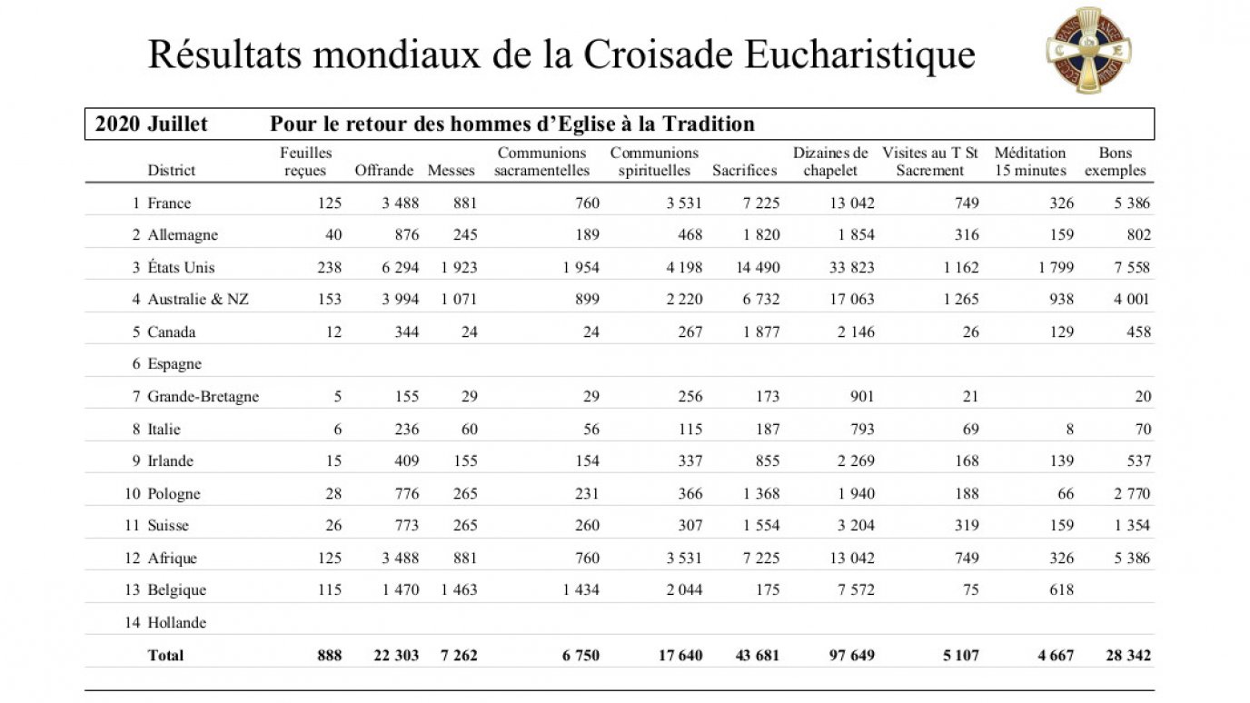 2020-croisade-eucharistique-resultats-tresors-07.jpg