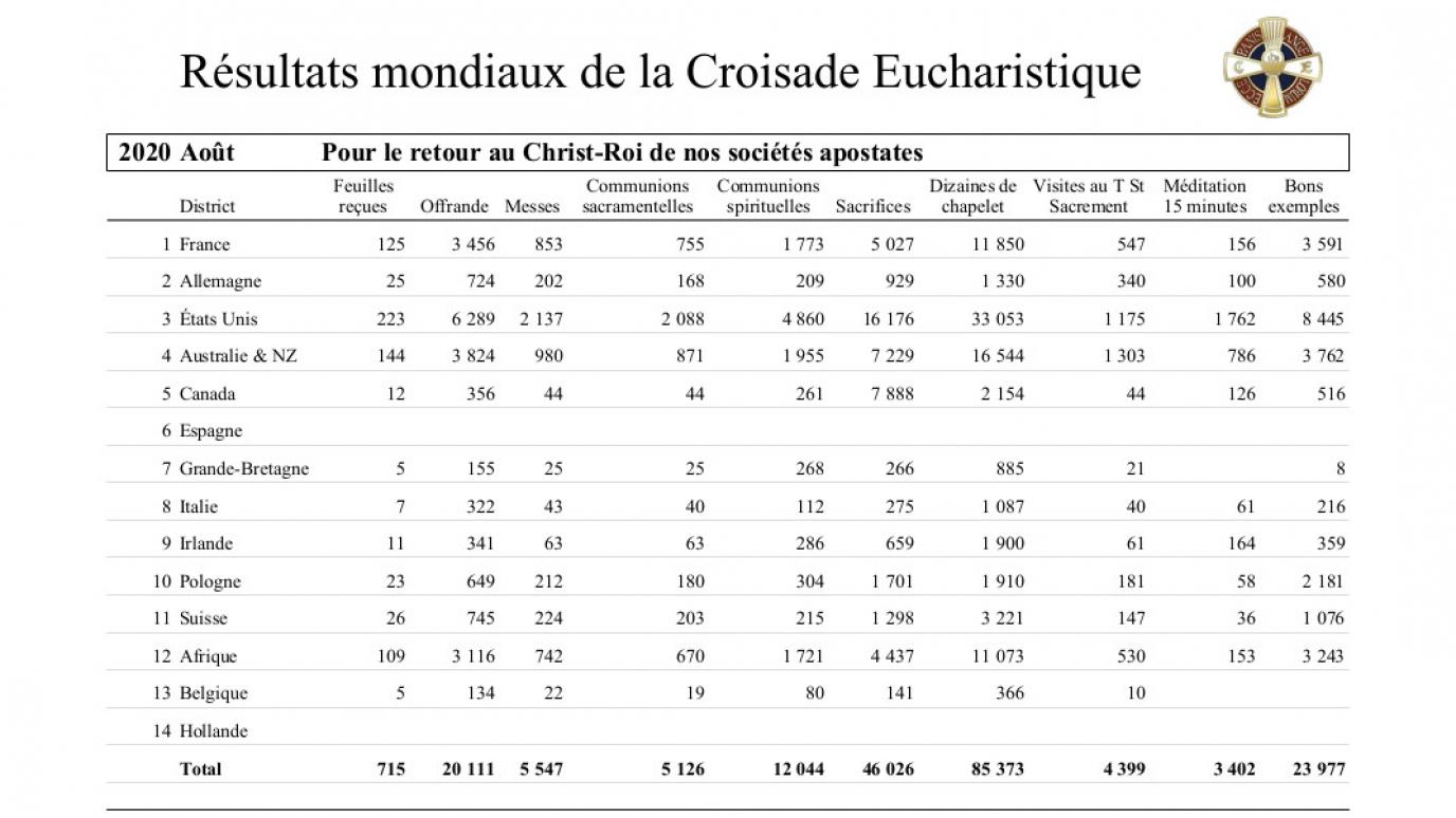 2020-croisade-eucharistique-resultats-tresors-08.jpg