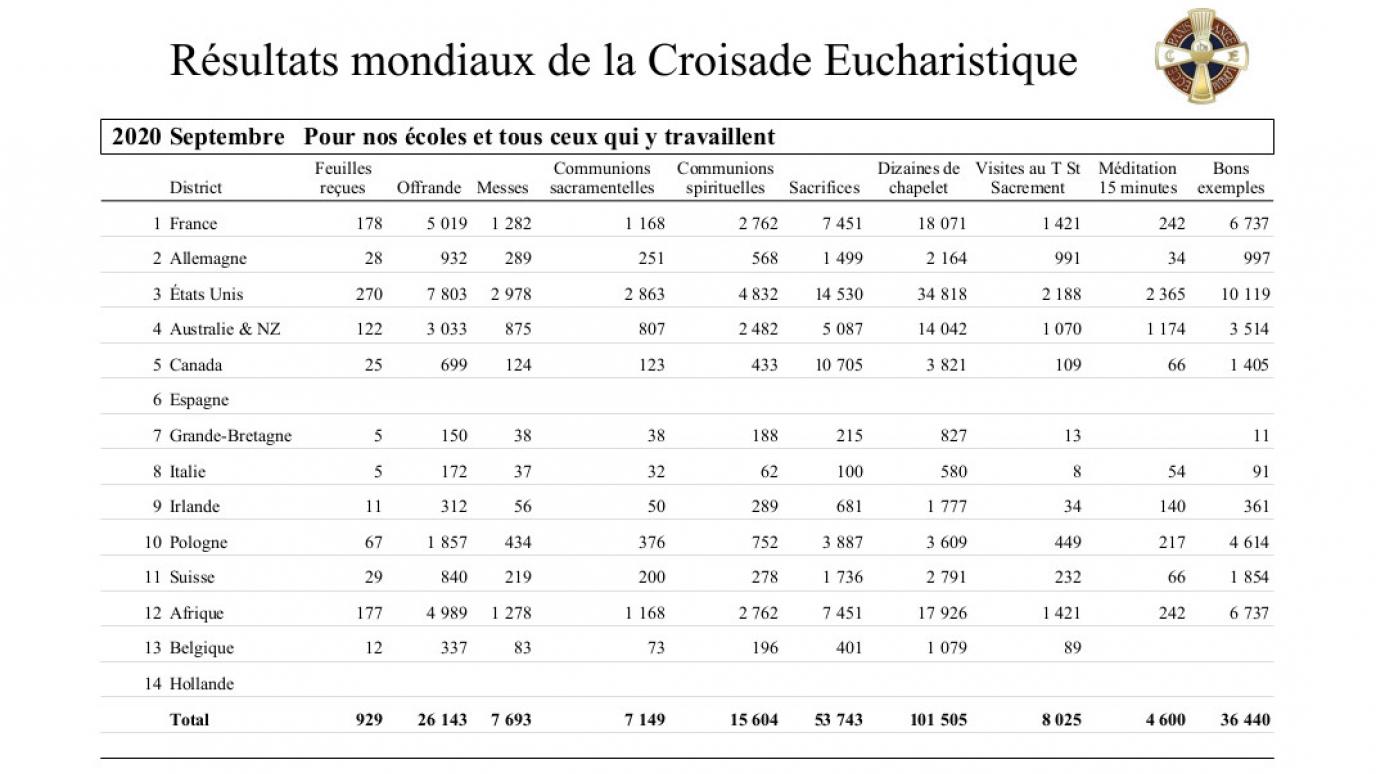 2020-croisade-eucharistique-resultats-tresors-09.jpg