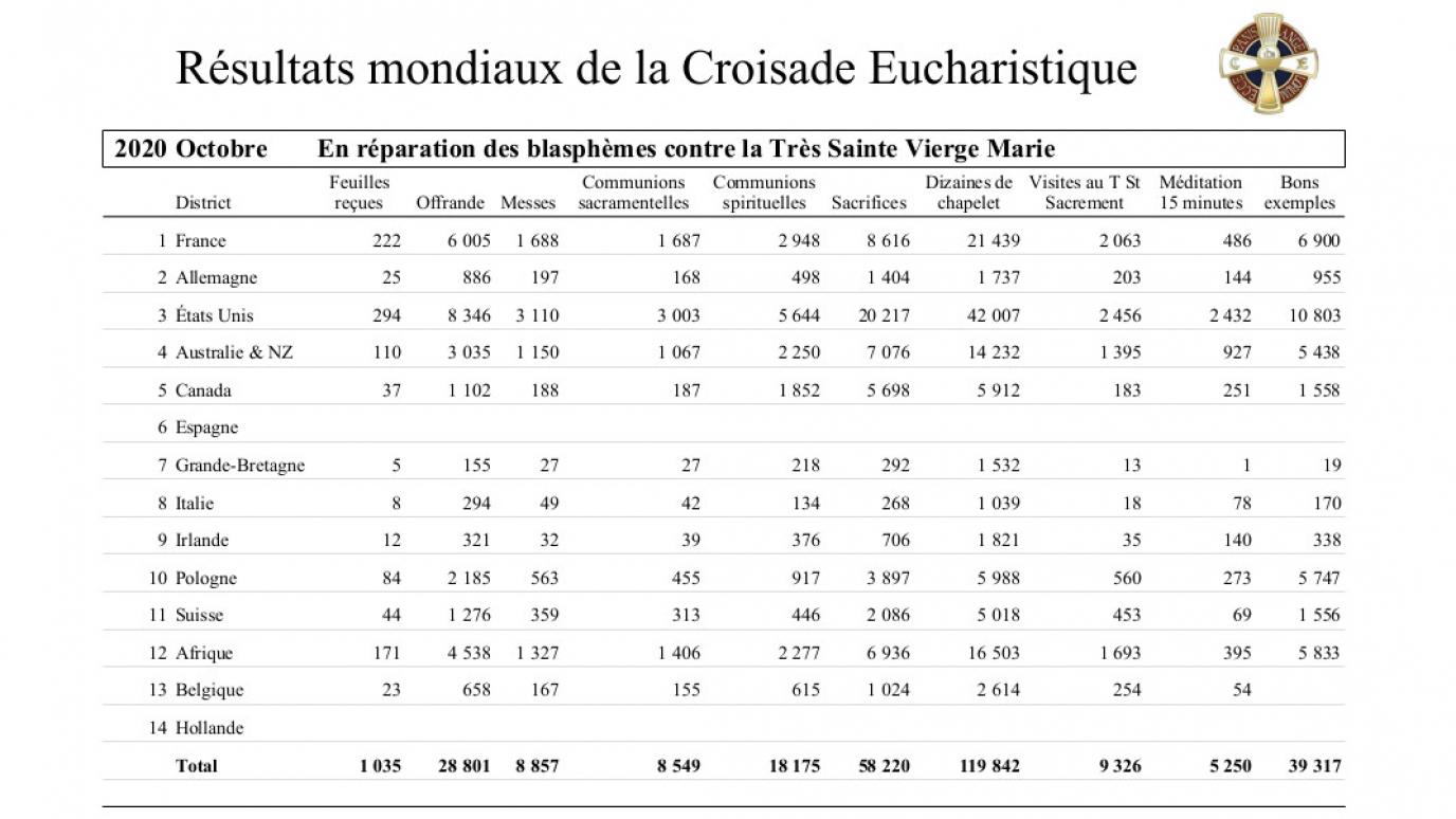 2020-croisade-eucharistique-resultats-tresors-10.jpg