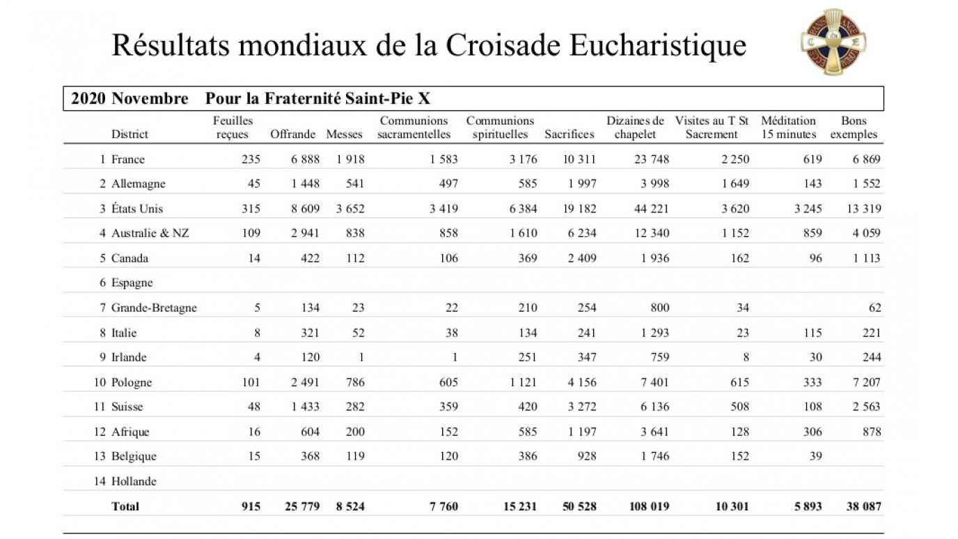 2020-croisade-eucharistique-resultats-tresors-11.jpg